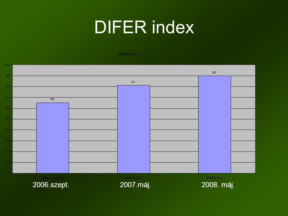 DIFER index 2006.szept. 2007.máj. 2008. máj.