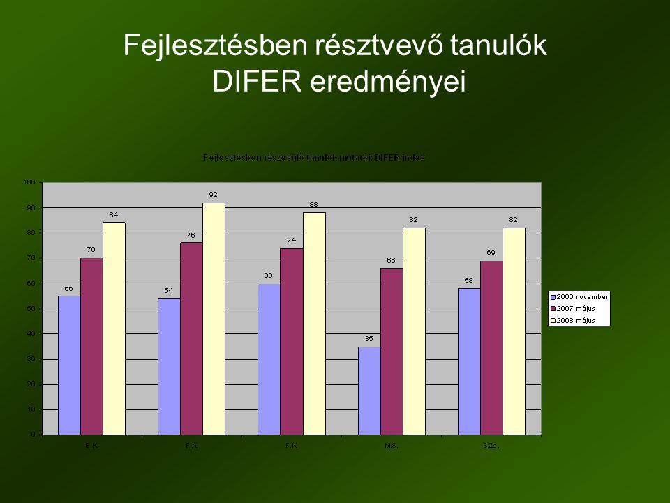 Fejlesztésben résztvevő tanulók DIFER eredményei