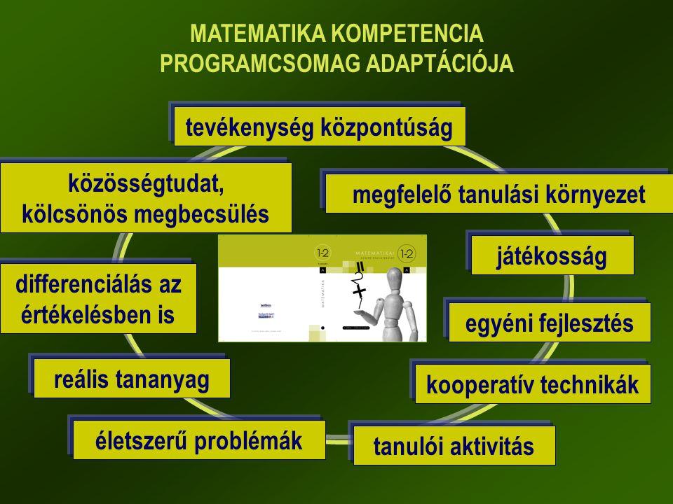 MATEMATIKA KOMPETENCIA PROGRAMCSOMAG ADAPTÁCIÓJA tevékenység központúság egyéni fejlesztés életszerű problémák differenciálás az értékelésben is megfelelő tanulási környezet kooperatív technikák közösségtudat, kölcsönös megbecsülés játékosság tanulói aktivitás reális tananyag