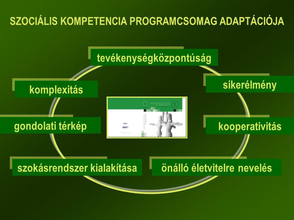 SZOCIÁLIS KOMPETENCIA PROGRAMCSOMAG ADAPTÁCIÓJA tevékenységközpontúság komplexitás gondolati térkép szokásrendszer kialakításaönálló életvitelre nevelés kooperativitás sikerélmény