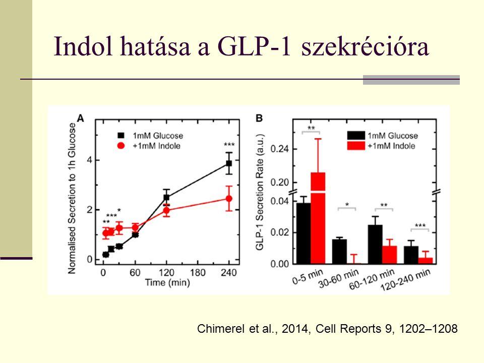 Indol hatása a GLP-1 szekrécióra Chimerel et al., 2014, Cell Reports 9, 1202–1208