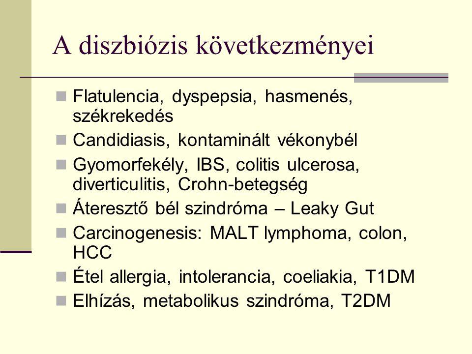 A diszbiózis következményei Flatulencia, dyspepsia, hasmenés, székrekedés Candidiasis, kontaminált vékonybél Gyomorfekély, IBS, colitis ulcerosa, diverticulitis, Crohn-betegség Áteresztő bél szindróma – Leaky Gut Carcinogenesis: MALT lymphoma, colon, HCC Étel allergia, intolerancia, coeliakia, T1DM Elhízás, metabolikus szindróma, T2DM