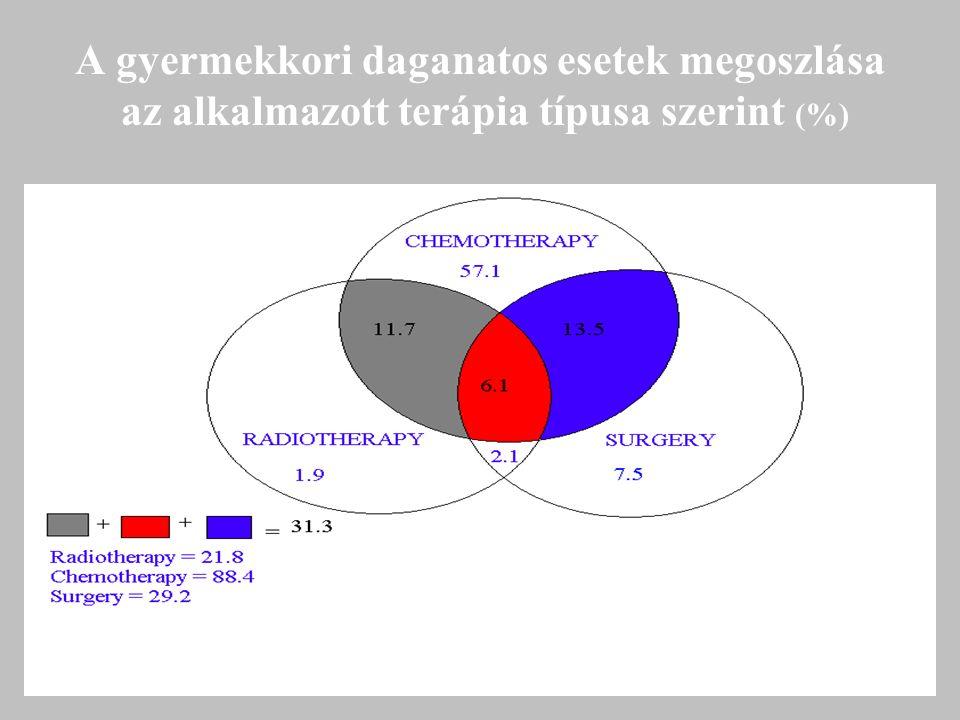 A gyermekkori daganatos esetek megoszlása az alkalmazott terápia típusa szerint (%)