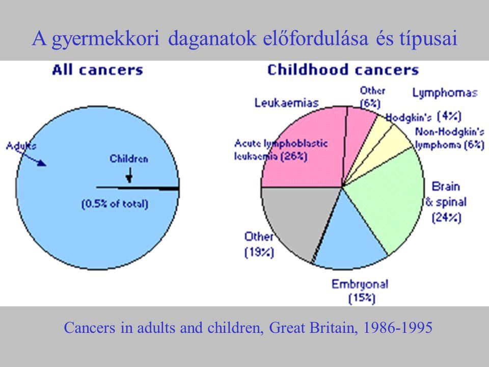 33,2% 21,2% 5,1% 7,5% 8,4% 5,9% 6,6% 2% 1% 2,3% 2,1% 3,4% 1,3% Gyermekkori daganatok N=706, 0-14 évesek, 2000-2002.