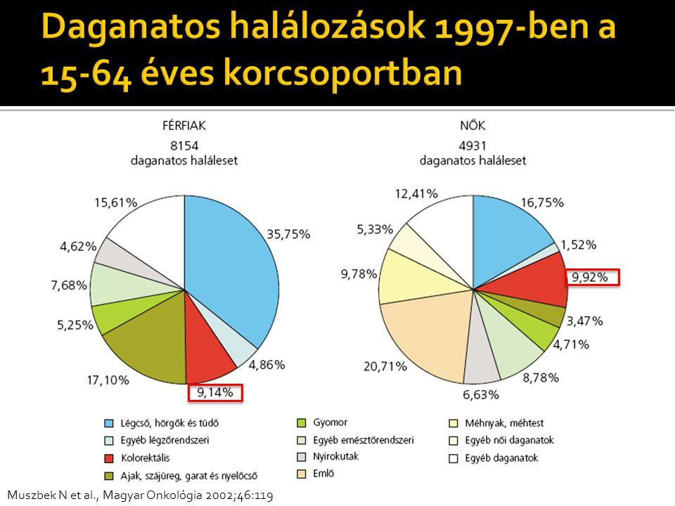  Magyarországon a rákos halálozások 2.