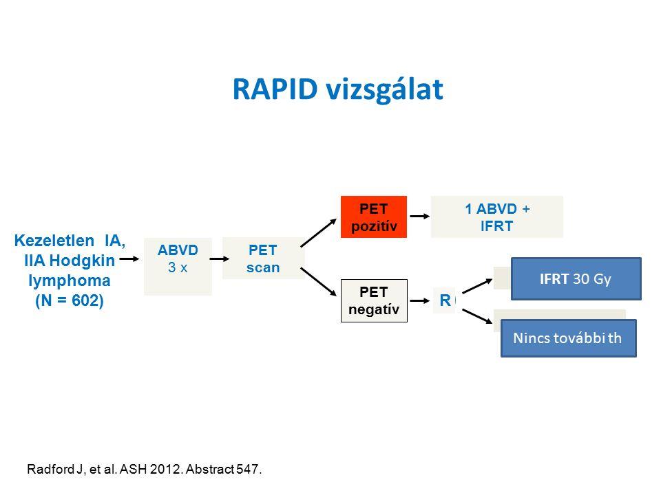 RAPID vizsgálat Radford J, et al.ASH 2012. Abstract 547.