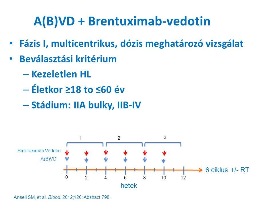 A(B)VD + Brentuximab-vedotin Fázis I, multicentrikus, dózis meghatározó vizsgálat Beválasztási kritérium – Kezeletlen HL – Életkor ≥18 to ≤60 év – Stádium: IIA bulky, IIB-IV A(B)VD Brentuximab Vedotin 1 2 3 6 ciklus +/- RT hetek 0 24681012 Ansell SM, et al.