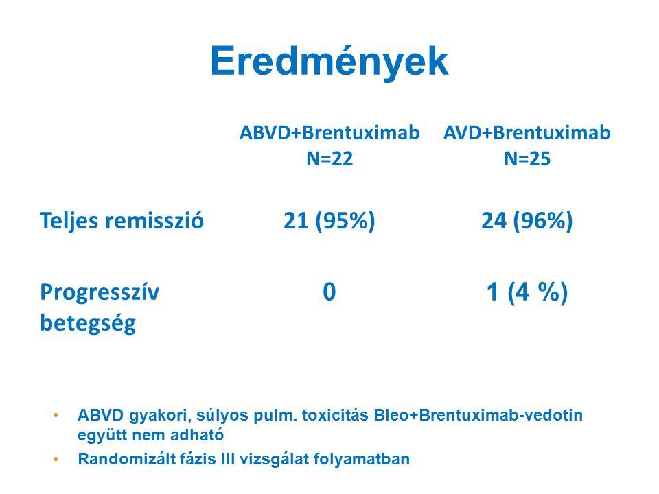 Eredmények ABVD+Brentuximab N=22 AVD+Brentuximab N=25 Teljes remisszió21 (95%)24 (96%) Progresszív betegség 01 (4 %) ABVD gyakori, súlyos pulm.