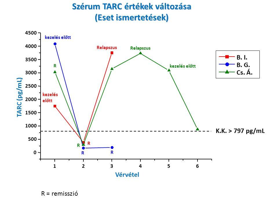 Szérum TARC értékek változása (Eset ismertetések) 123456 0 500 1000 1500 2000 2500 3000 3500 4000 4500 Relapszus kezelés előtt R R R R Relapszus R K.K.