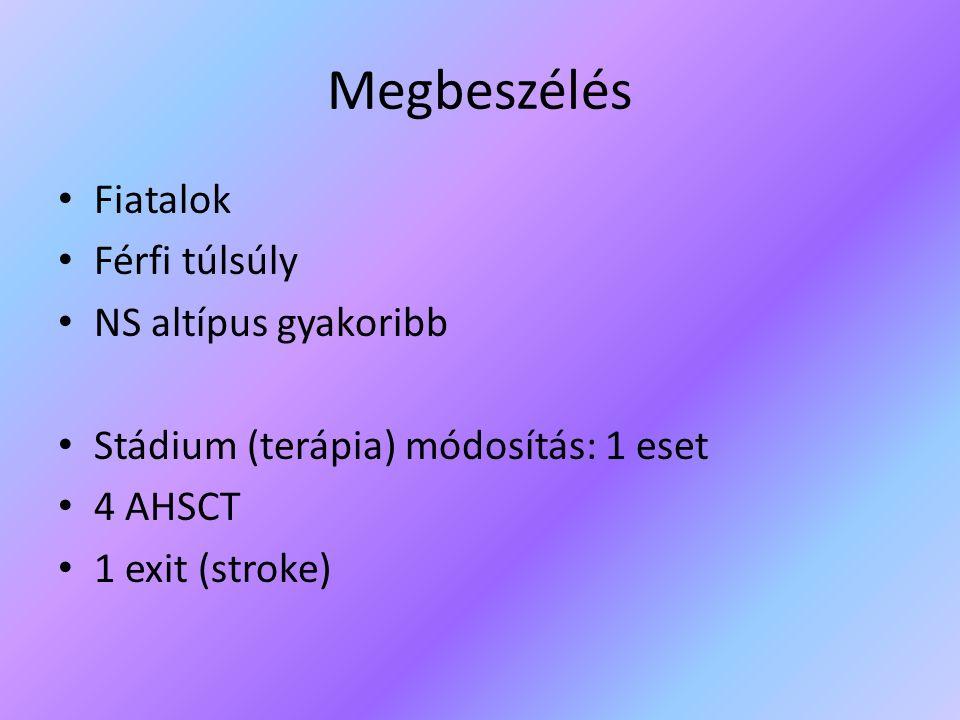 Megbeszélés Fiatalok Férfi túlsúly NS altípus gyakoribb Stádium (terápia) módosítás: 1 eset 4 AHSCT 1 exit (stroke)