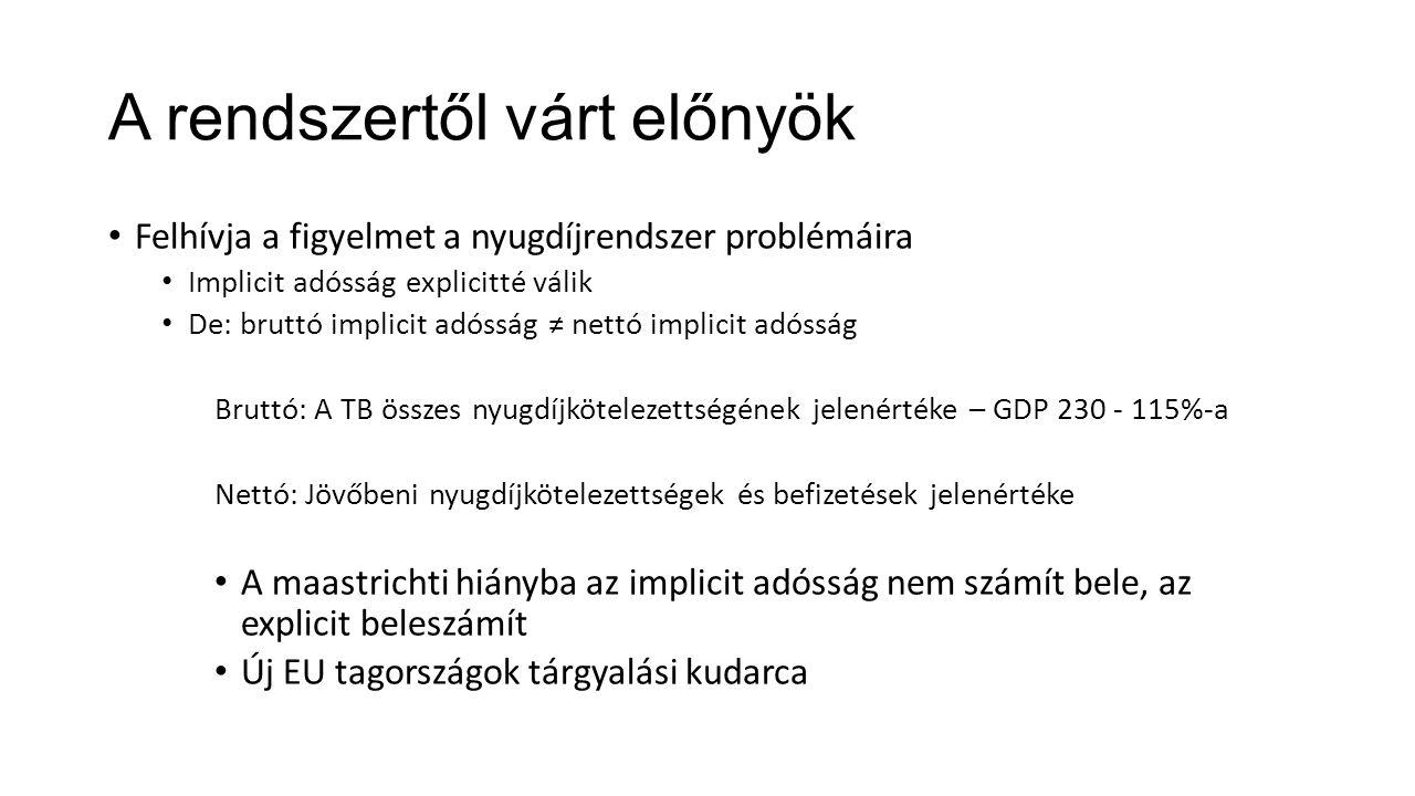 A rendszertől várt előnyök Felhívja a figyelmet a nyugdíjrendszer problémáira Implicit adósság explicitté válik De: bruttó implicit adósság ≠ nettó implicit adósság Bruttó: A TB összes nyugdíjkötelezettségének jelenértéke – GDP 230 - 115%-a Nettó: Jövőbeni nyugdíjkötelezettségek és befizetések jelenértéke A maastrichti hiányba az implicit adósság nem számít bele, az explicit beleszámít Új EU tagországok tárgyalási kudarca