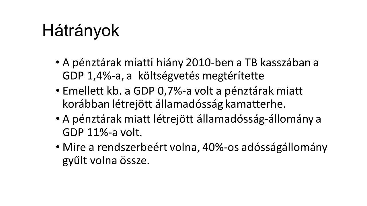 Hátrányok A pénztárak miatti hiány 2010-ben a TB kasszában a GDP 1,4%-a, a költségvetés megtérítette Emellett kb.