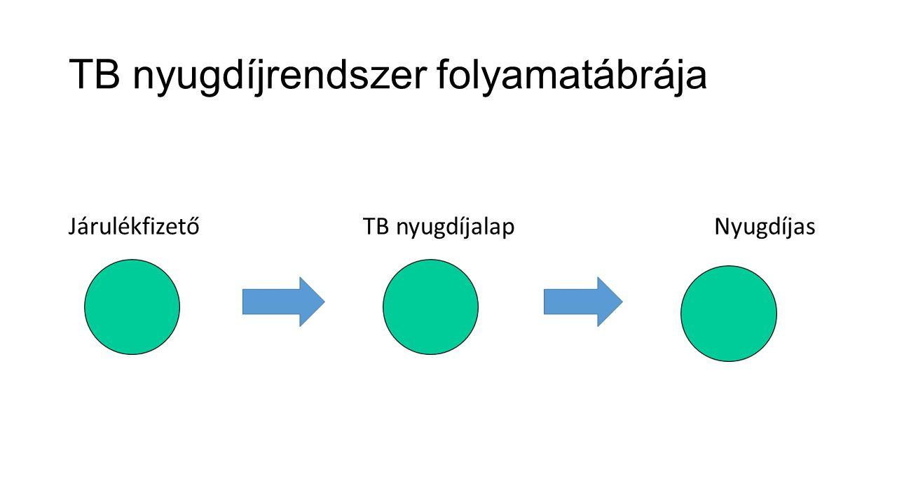 TB nyugdíjrendszer folyamatábrája Járulékfizető TB nyugdíjalap Nyugdíjas