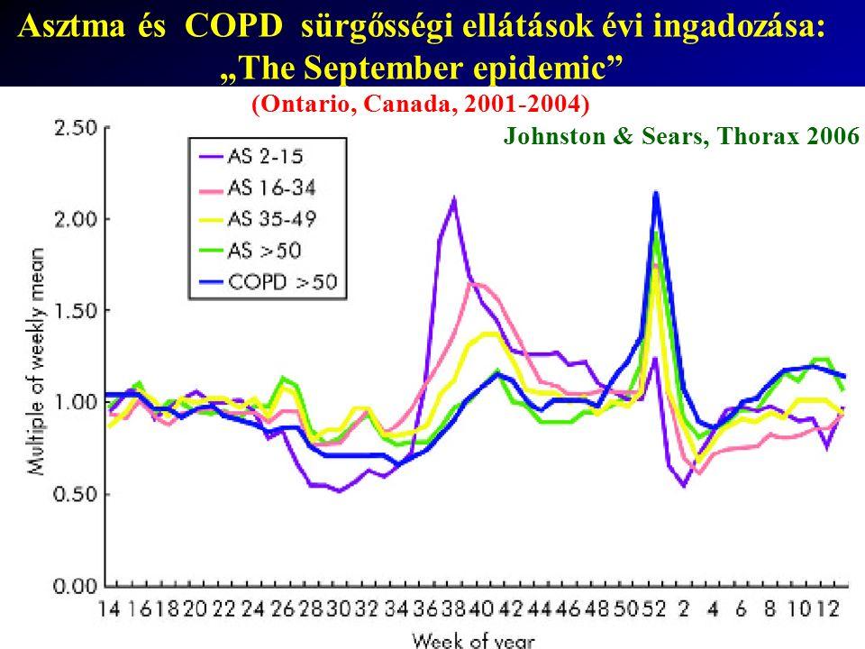 """Johnston & Sears, Thorax 2006 Asztma és COPD sürgősségi ellátások évi ingadozása: """"The September epidemic"""" (Ontario, Canada, 2001-2004)"""