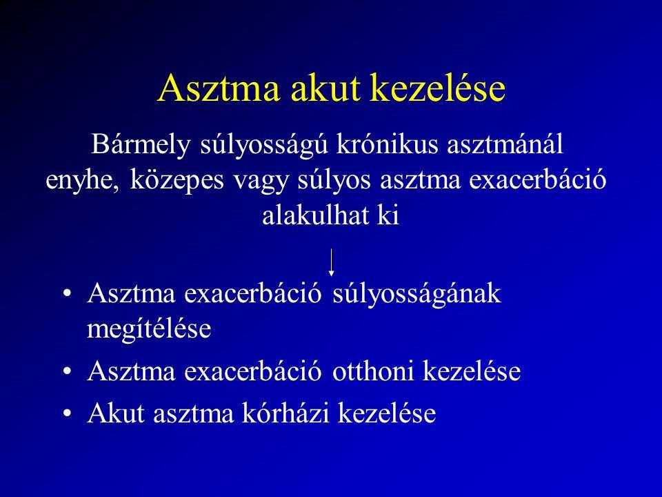 Asztma akut kezelése Asztma exacerbáció súlyosságának megítélése Asztma exacerbáció otthoni kezelése Akut asztma kórházi kezelése Bármely súlyosságú krónikus asztmánál enyhe, közepes vagy súlyos asztma exacerbáció alakulhat ki