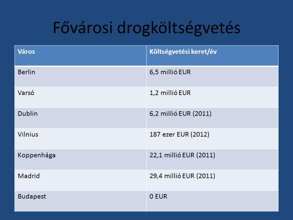 Fővárosi drogköltségvetés VárosKöltségvetési keret/év Berlin6,5 millió EUR Varsó1,2 millió EUR Dublin6,2 millió EUR (2011) Vilnius187 ezer EUR (2012) Koppenhága22,1 millió EUR (2011) Madrid29,4 millió EUR (2011) Budapest0 EUR
