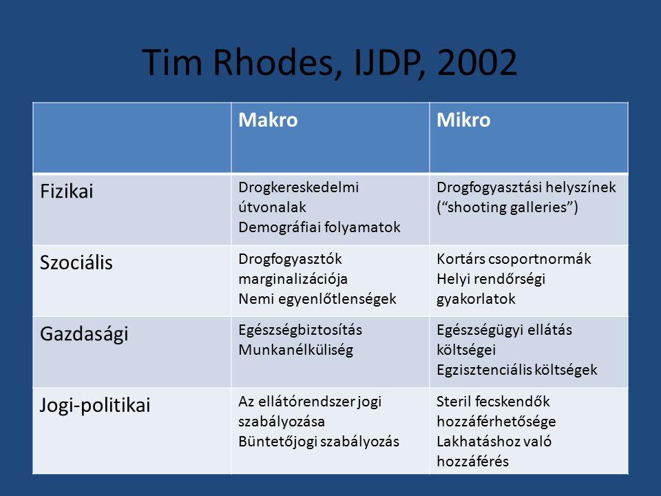 Tim Rhodes, IJDP, 2002 MakroMikro Fizikai Drogkereskedelmi útvonalak Demográfiai folyamatok Drogfogyasztási helyszínek ( shooting galleries ) Szociális Drogfogyasztók marginalizációja Nemi egyenlőtlenségek Kortárs csoportnormák Helyi rendőrségi gyakorlatok Gazdasági Egészségbiztosítás Munkanélküliség Egészségügyi ellátás költségei Egzisztenciális költségek Jogi-politikai Az ellátórendszer jogi szabályozása Büntetőjogi szabályozás Steril fecskendők hozzáférhetősége Lakhatáshoz való hozzáférés