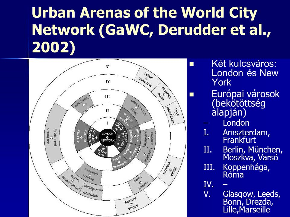 Urban Arenas of the World City Network (GaWC, Derudder et al., 2002) Két kulcsváros: London és New York Európai városok (bekötöttség alapján) – –London I.