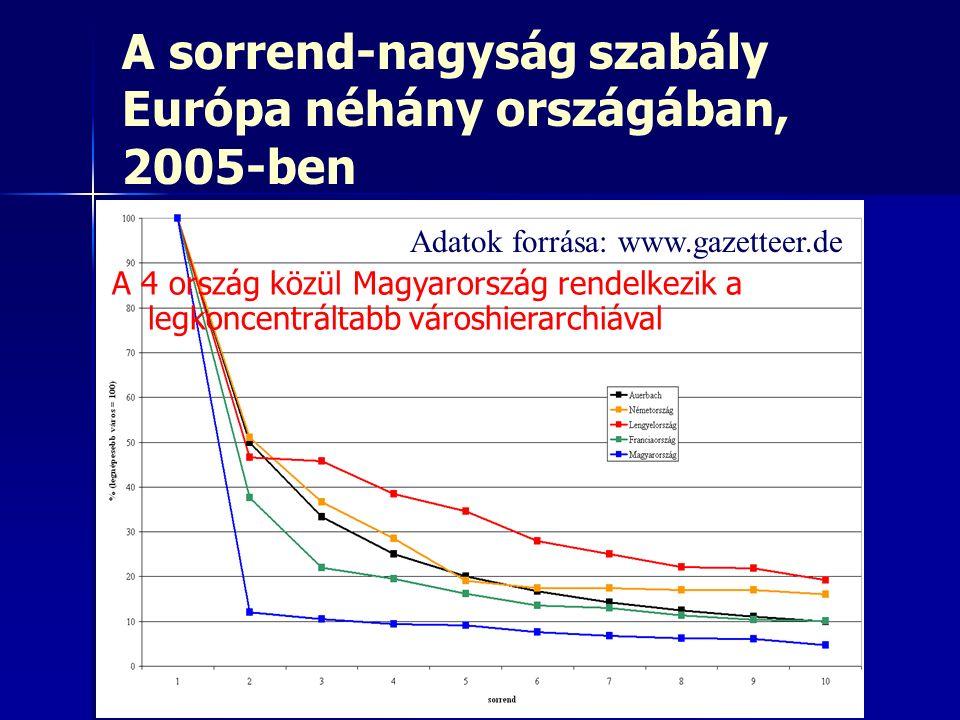 A sorrend-nagyság szabály Európa néhány országában, 2005-ben Adatok forrása: www.gazetteer.de A 4 ország közül Magyarország rendelkezik a legkoncentráltabb városhierarchiával