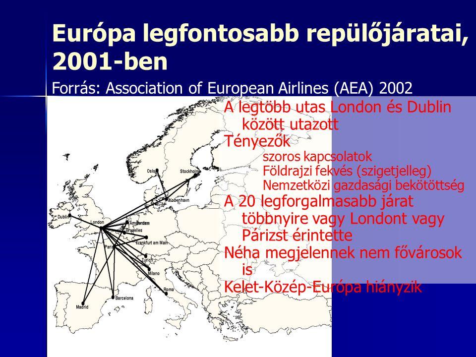 Európa legfontosabb repülőjáratai, 2001-ben A legtöbb utas London és Dublin között utazott Tényezők –szoros kapcsolatok –Földrajzi fekvés (szigetjelleg) –Nemzetközi gazdasági bekötöttség A 20 legforgalmasabb járat többnyire vagy Londont vagy Párizst érintette Néha megjelennek nem fővárosok is Kelet-Közép-Európa hiányzik Forrás: Association of European Airlines (AEA) 2002