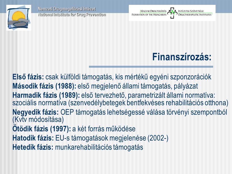 Finanszírozás: Első fázis: csak külföldi támogatás, kis mértékű egyéni szponzorációk Második fázis (1988): első megjelenő állami támogatás, pályázat Harmadik fázis (1989): első tervezhető, parametrizált állami normatíva: szociális normatíva (szenvedélybetegek bentfekvéses rehabilitációs otthona) Negyedik fázis: OEP támogatás lehetségessé válása törvényi szempontból (Kvtv módosítása) Ötödik fázis (1997): a két forrás működése Hatodik fázis: EU-s támogatások megjelenése (2002-) Hetedik fázis: munkarehabilitációs támogatás Nemzeti Drogmegelőzési Intézet National Intstitute for Drug Prevention