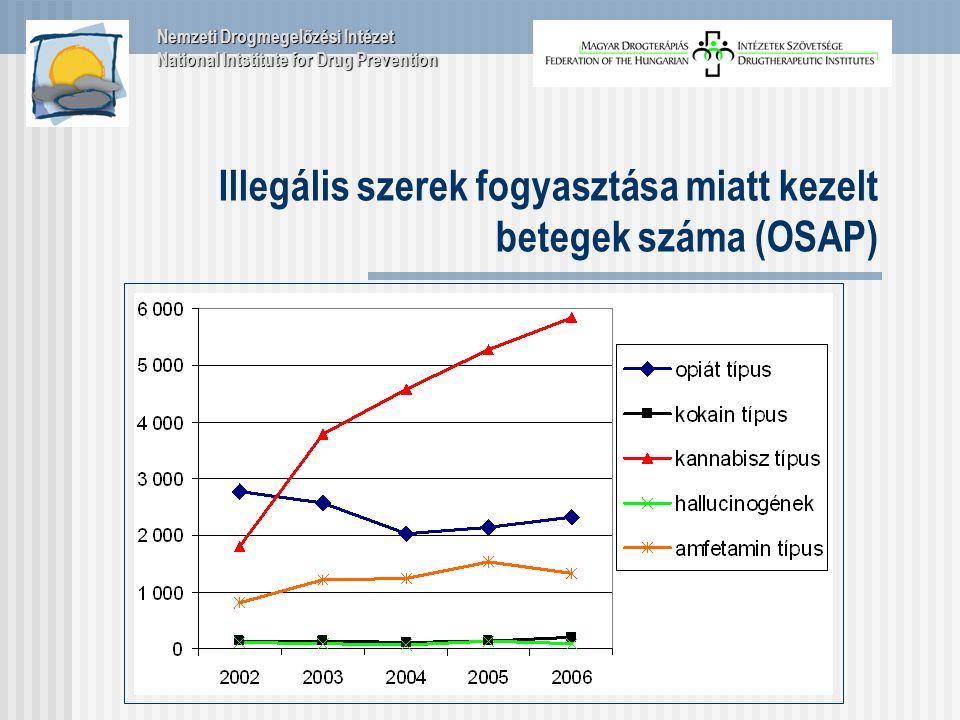 Illegális szerek fogyasztása miatt kezelt betegek száma (OSAP) Nemzeti Drogmegelőzési Intézet National Intstitute for Drug Prevention