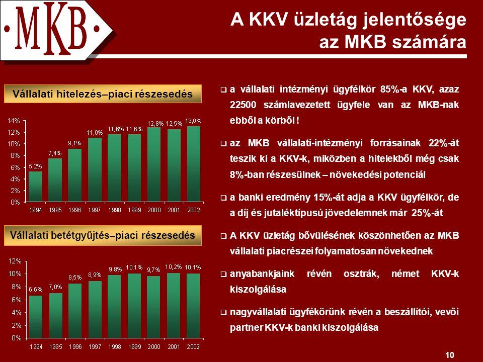 10  a vállalati intézményi ügyfélkör 85%-a KKV, azaz 22500 számlavezetett ügyfele van az MKB-nak ebből a körből .