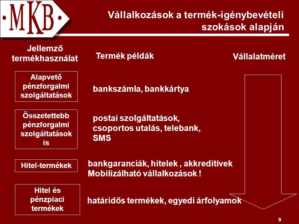 9 Vállalkozások a termék-igénybevételi szokások alapján határidős termékek, egyedi árfolyamok Alapvető pénzforgalmi szolgáltatások Összetettebb pénzforgalmi szolgáltatások is Hitel-termékek Hitel és pénzpiaci termékek bankszámla, bankkártya postai szolgáltatások, csoportos utalás, telebank, SMS bankgaranciák, hitelek, akkreditívek Mobilizálható vállalkozások .