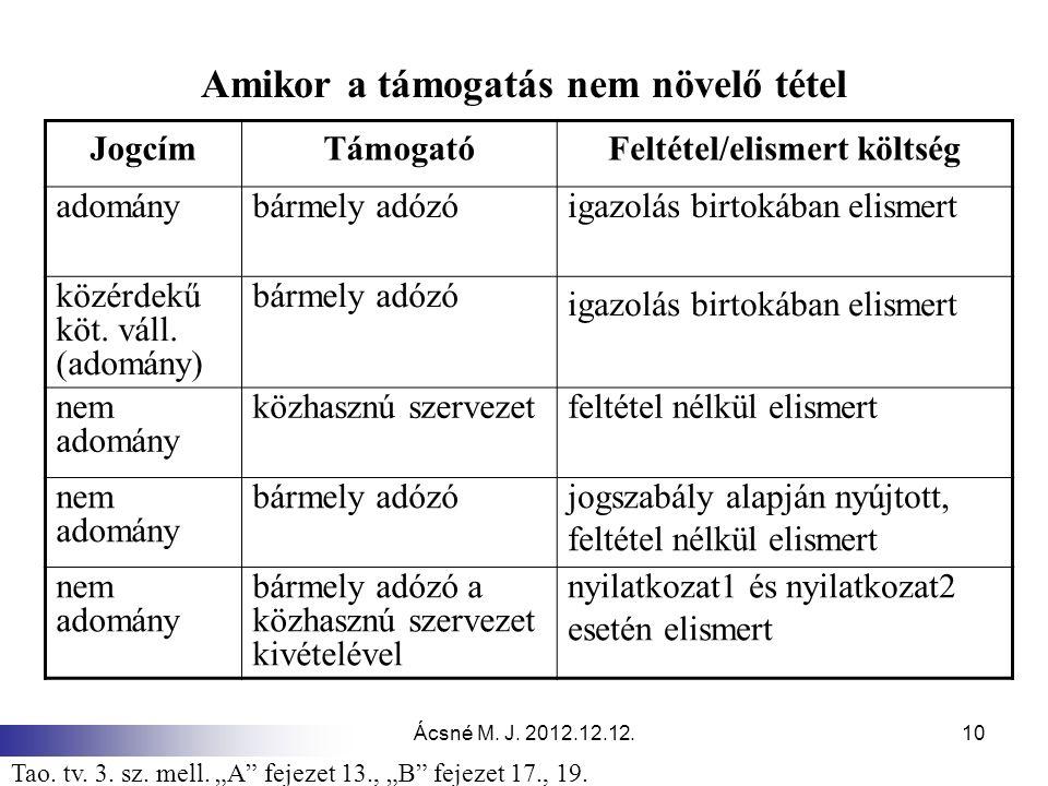 """Ácsné M. J. 2012.12.12.10 Amikor a támogatás nem növelő tétel Tao. tv. 3. sz. mell. """"A"""" fejezet 13., """"B"""" fejezet 17., 19. JogcímTámogatóFeltétel/elism"""