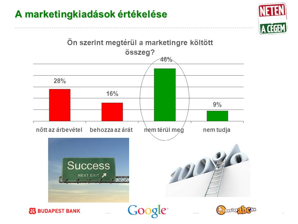 Google Confidential and Proprietary A marketingkiadások értékelése Ön szerint megtérül a marketingre költött összeg.