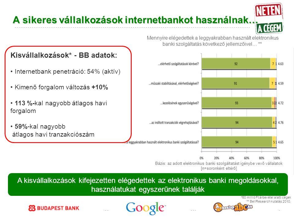 Google Confidential and Proprietary A sikeres vállalkozások internetbankot használnak… A kisvállalkozások kifejezetten elégedettek az elektronikus banki megoldásokkal, használatukat egyszerűnek találják *50 millió Ft árbevétel alatti cégek ** BellResearch kutatás 2010.