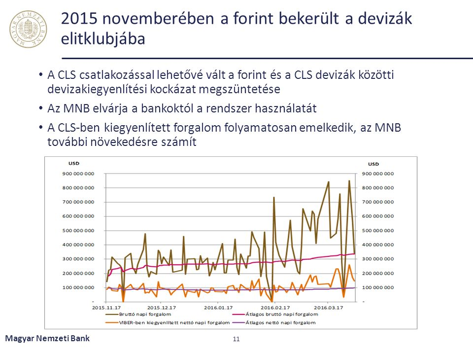2015 novemberében a forint bekerült a devizák elitklubjába A CLS csatlakozással lehetővé vált a forint és a CLS devizák közötti devizakiegyenlítési kockázat megszüntetése Az MNB elvárja a bankoktól a rendszer használatát A CLS-ben kiegyenlített forgalom folyamatosan emelkedik, az MNB további növekedésre számít Magyar Nemzeti Bank 11