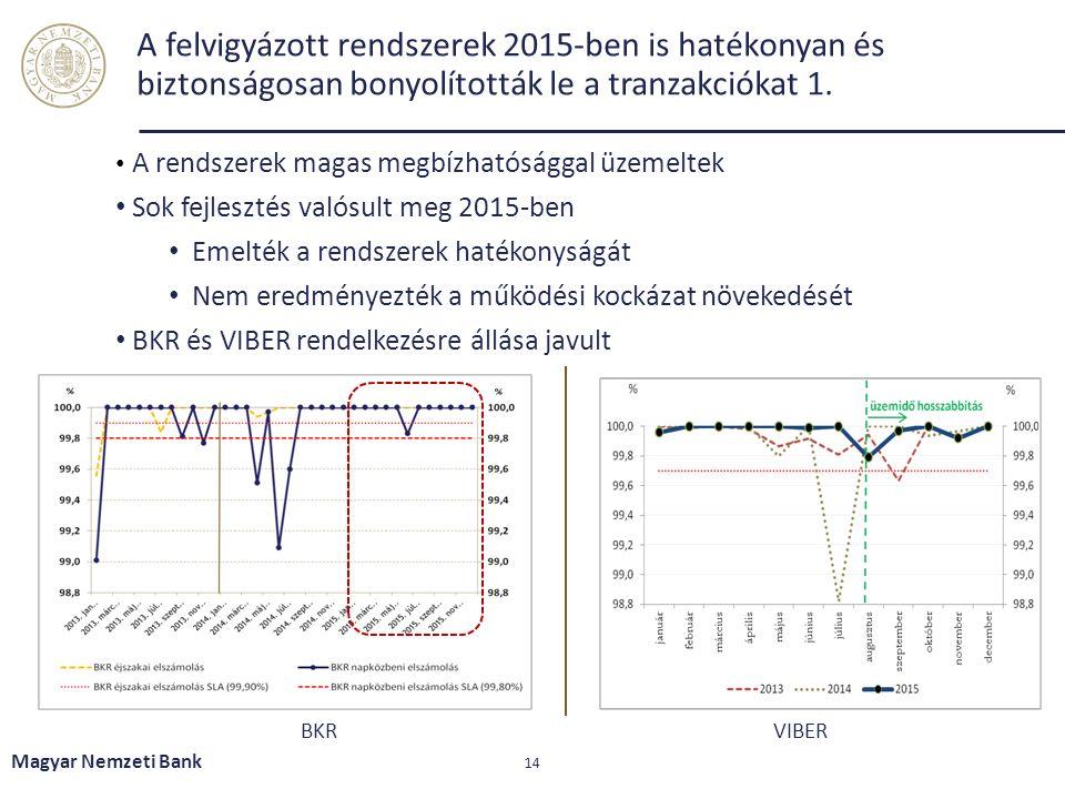 A felvigyázott rendszerek 2015-ben is hatékonyan és biztonságosan bonyolították le a tranzakciókat 1. Magyar Nemzeti Bank 14 BKRVIBER A rendszerek mag