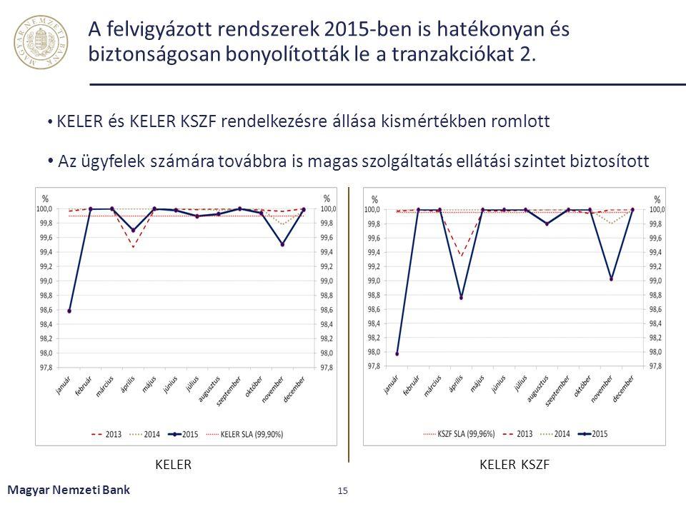 A felvigyázott rendszerek 2015-ben is hatékonyan és biztonságosan bonyolították le a tranzakciókat 2. Magyar Nemzeti Bank 15 KELERKELER KSZF KELER és