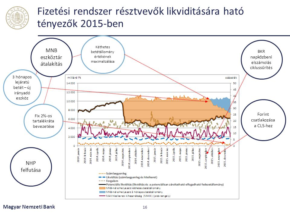 Fizetési rendszer résztvevők likviditására ható tényezők 2015-ben Magyar Nemzeti Bank 16 MNB eszköztár átalakítás Fix 2%-os tartalékráta bevezetése NHP felfutása Forint csatlakozása a CLS-hez BKR napközbeni elszámolás ciklussűrítés 3 hónapos lejáratú betét – új irányadó eszköz Kéthetes betétállomány értékének maximalizálása