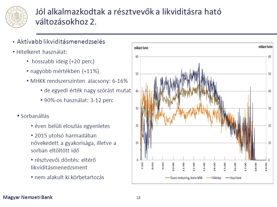 Jól alkalmazkodtak a résztvevők a likviditásra ható változásokhoz 2. Magyar Nemzeti Bank 18 Aktívabb likviditásmenedzselés Hitelkeret használat: hossz