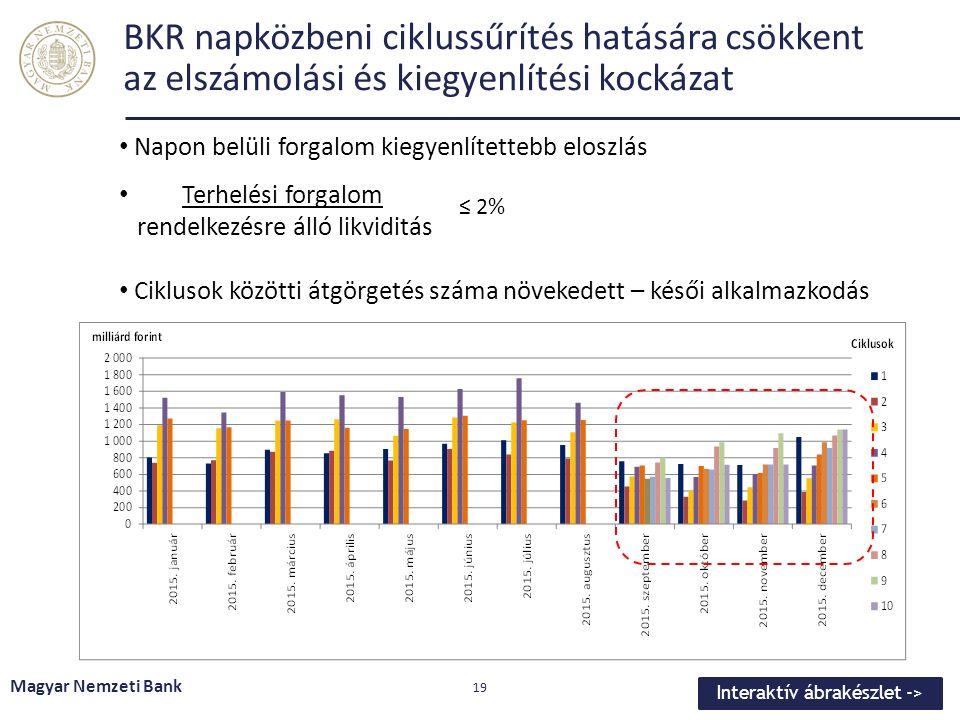 BKR napközbeni ciklussűrítés hatására csökkent az elszámolási és kiegyenlítési kockázat Magyar Nemzeti Bank 19 Napon belüli forgalom kiegyenlítettebb