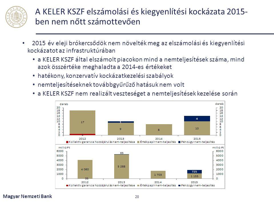 A KELER KSZF elszámolási és kiegyenlítési kockázata 2015- ben nem nőtt számottevően 2015 év eleji brókercsődök nem növelték meg az elszámolási és kieg