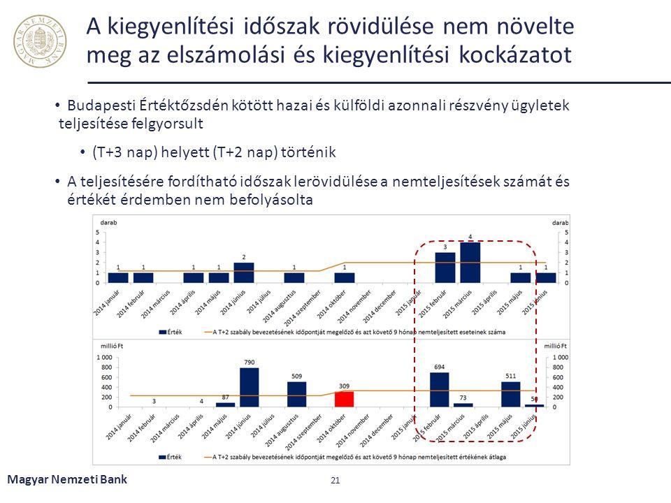 A kiegyenlítési időszak rövidülése nem növelte meg az elszámolási és kiegyenlítési kockázatot Budapesti Értéktőzsdén kötött hazai és külföldi azonnali