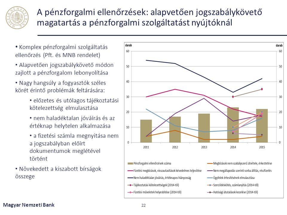 A pénzforgalmi ellenőrzések: alapvetően jogszabálykövető magatartás a pénzforgalmi szolgáltatást nyújtóknál Magyar Nemzeti Bank 22 Komplex pénzforgalm