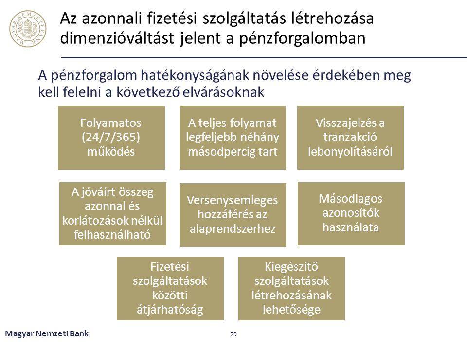 Az azonnali fizetési szolgáltatás létrehozása dimenzióváltást jelent a pénzforgalomban A pénzforgalom hatékonyságának növelése érdekében meg kell fele