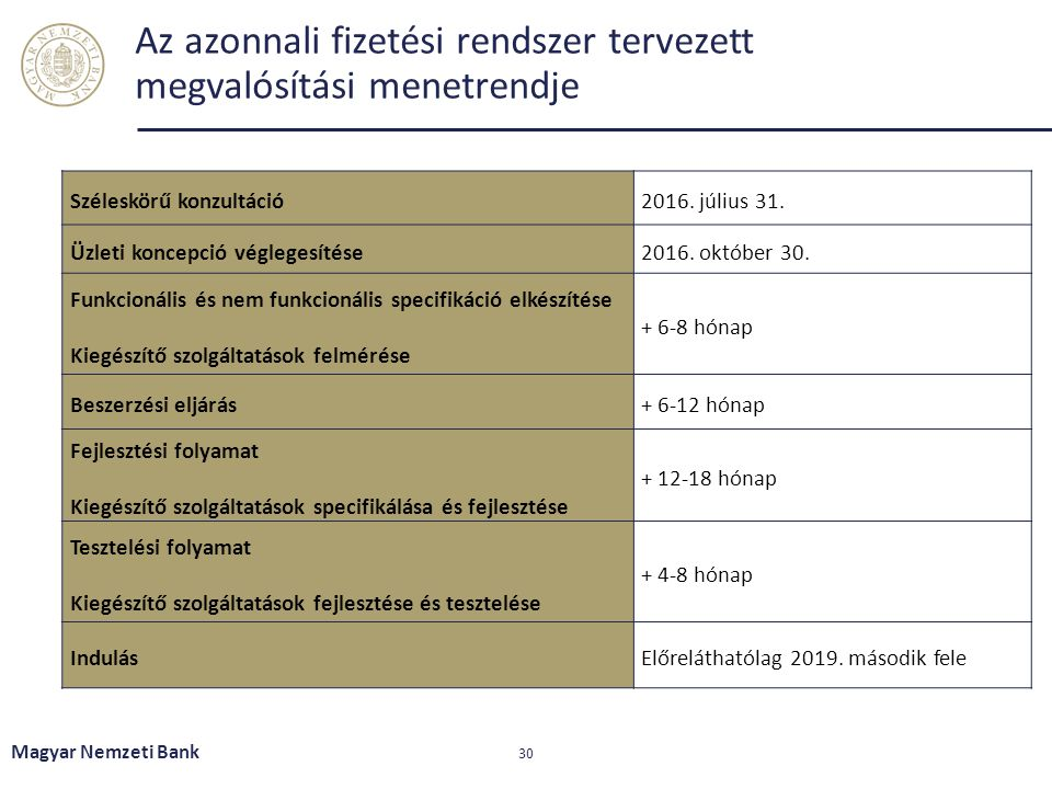 Az azonnali fizetési rendszer tervezett megvalósítási menetrendje Magyar Nemzeti Bank 30 Széleskörű konzultáció2016.