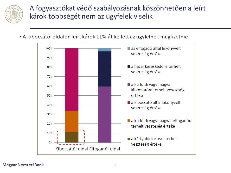 A fogyasztókat védő szabályozásnak köszönhetően a leírt károk többségét nem az ügyfelek viselik Magyar Nemzeti Bank 36 A kibocsátói oldalon leírt káro