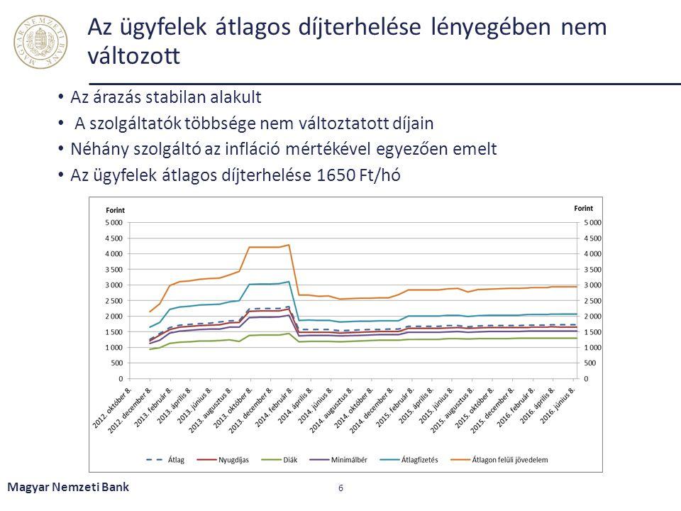 Az ügyfelek átlagos díjterhelése lényegében nem változott Az árazás stabilan alakult A szolgáltatók többsége nem változtatott díjain Néhány szolgáltó az infláció mértékével egyezően emelt Az ügyfelek átlagos díjterhelése 1650 Ft/hó Magyar Nemzeti Bank 6