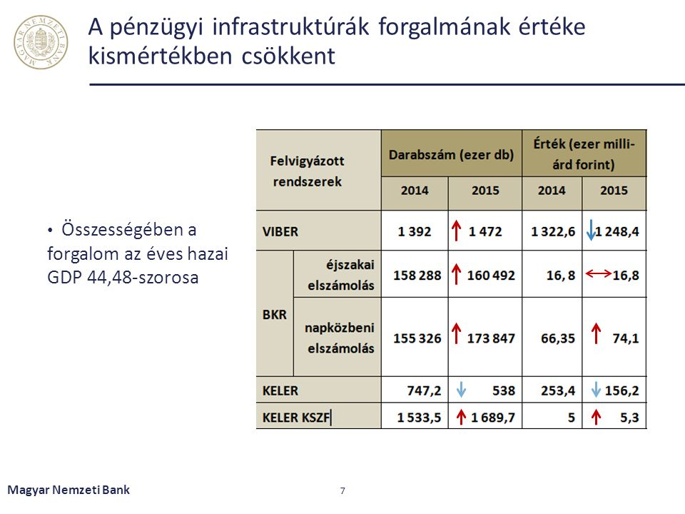A pénzügyi infrastruktúrák forgalmának értéke kismértékben csökkent Magyar Nemzeti Bank 7 Összességében a forgalom az éves hazai GDP 44,48-szorosa