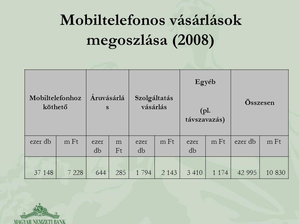 Mobiltelefonos vásárlások megoszlása (2008) Mobiltelefonhoz köthető Áruvásárlá s Szolgáltatás vásárlás Egyéb Összesen (pl. távszavazás) ezer dbm Fteze