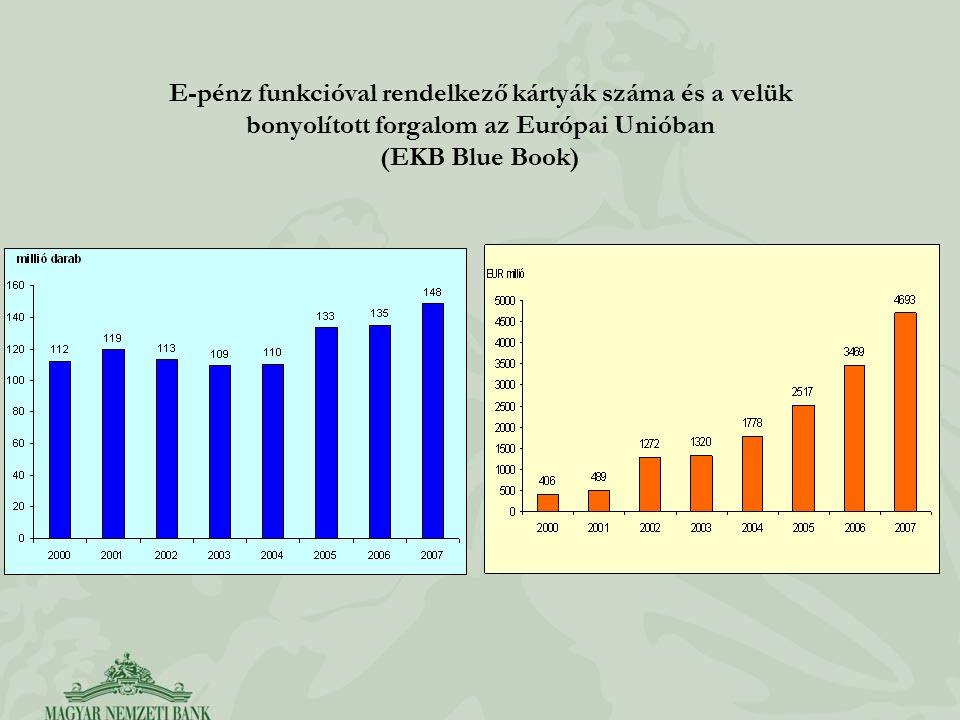 E-pénz funkcióval rendelkező kártyák száma és a velük bonyolított forgalom az Európai Unióban (EKB Blue Book)