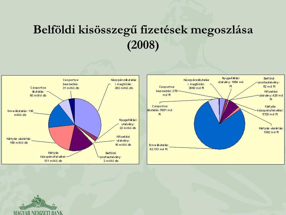 Belföldi kisösszegű fizetések megoszlása (2008)