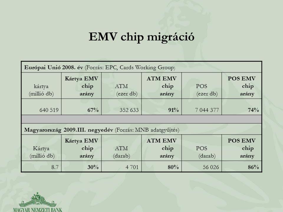 EMV chip migráció Európai Unió 2008. év (Forrás: EPC, Cards Working Group ) kártya (millió db) Kártya EMV chip arány ATM (ezer db) ATM EMV chip arány