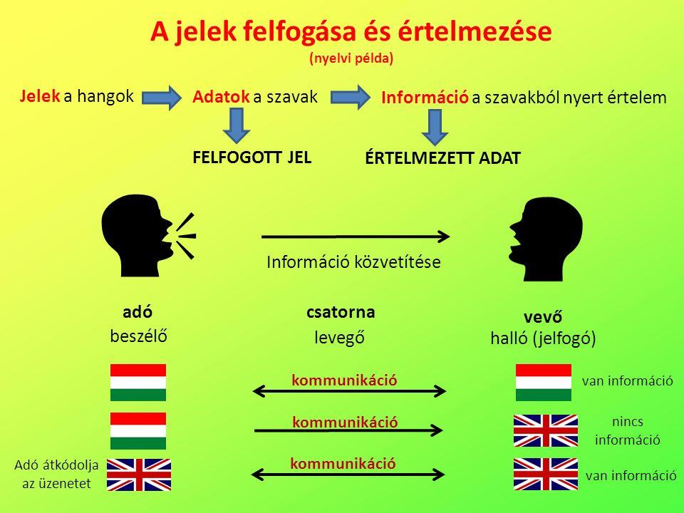 A jelek felfogása és értelmezése (nyelvi példa) Jelek a hangok adó vevő csatorna beszélő levegő halló (jelfogó) Adatok a szavak Információ a szavakból nyert értelem FELFOGOTT JEL ÉRTELMEZETT ADAT Információ közvetítése kommunikáció van információ nincs információ kommunikáció Adó átkódolja az üzenetet